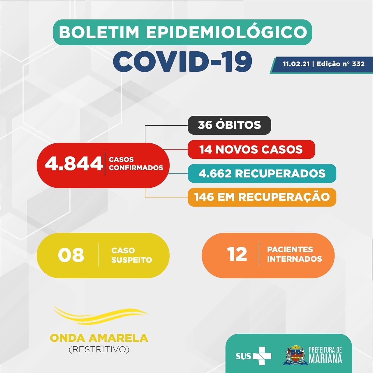 Covid-19: Boletim atualizado pela Prefeitura de Mariana-MG ...